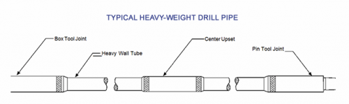 Weight of the drill string