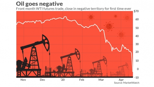 Oil prices continue their rise, albeit slowly, since April's crash