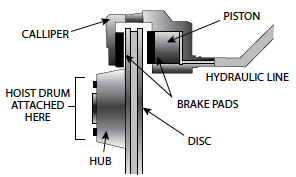 Winch and brake capacity