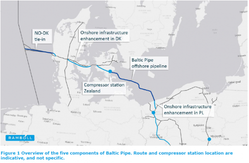 Final investment decisions for the baltic pipe project are made