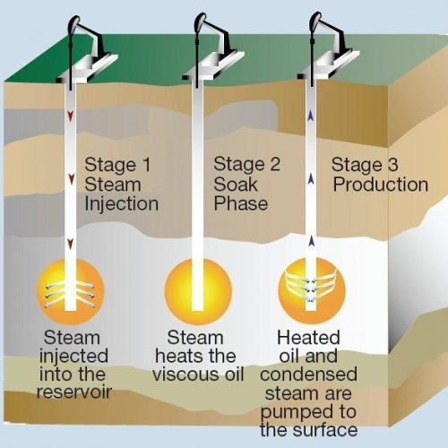 The three stages of cyclic steam stimulation used for heavy oil and oil sands.