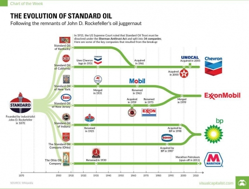 The Evolution of Standard Oil