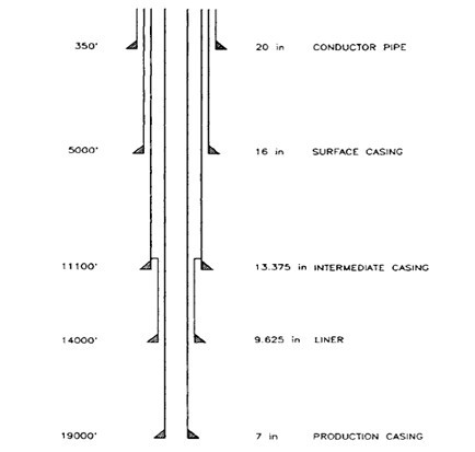 Commonly Used Bit Sizes That Will Pass Through API Casing
