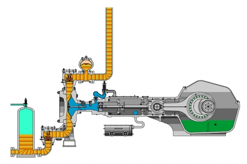 What is the difference between the positive and non-positive displacement pump?