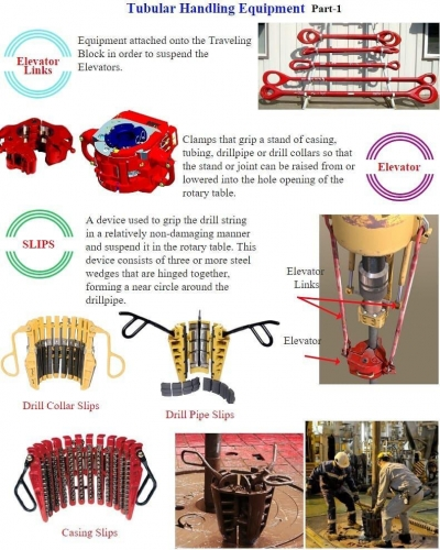 Tubular Handling Equipment