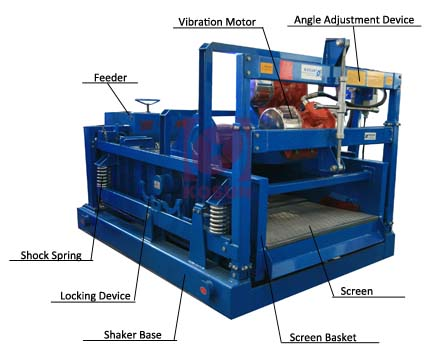 Shale shakers and gas cutting