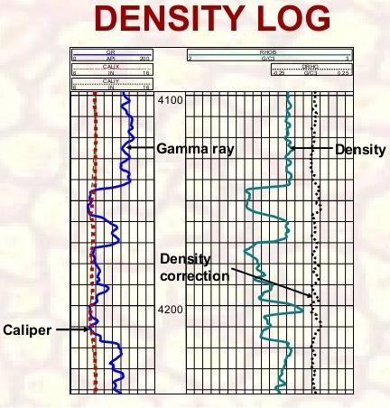 Classification of Wireline Logging Tools